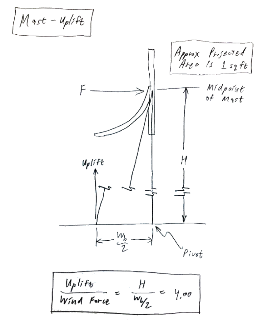 mast-uplift